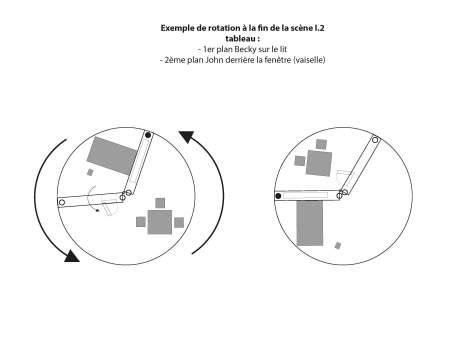 Tournette et panneaux mobiles : un dispositif double pour figurer la double vie de Becky (projet En roue libre)